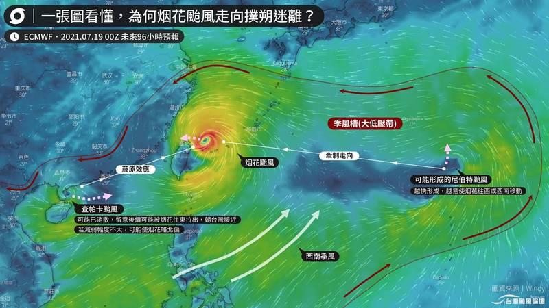 颱風論壇表示,烟花生成的大低壓帶季風槽,其中若有多個颱風,如查帕卡、東方可能生成的尼伯特颱風等,將互相牽引造成預測困難。(圖擷取自台灣颱風論壇臉書)