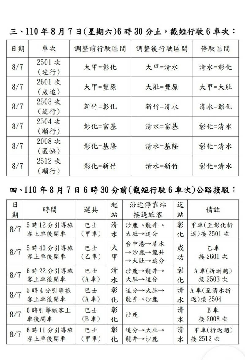 [新聞] 台鐵龍井站8/6~7更換道岔10列車受影響 將
