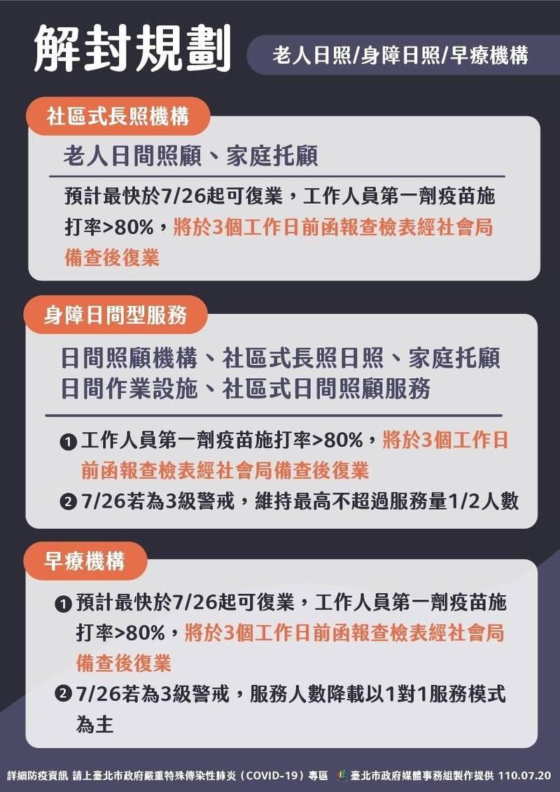 台北市社會局今宣布,老人、身障日照及早療機構復業指引,相關工作人員的疫苗接種率須達8成以上,復業前3天函報社會局備查才准收托。(台北市政府提供)