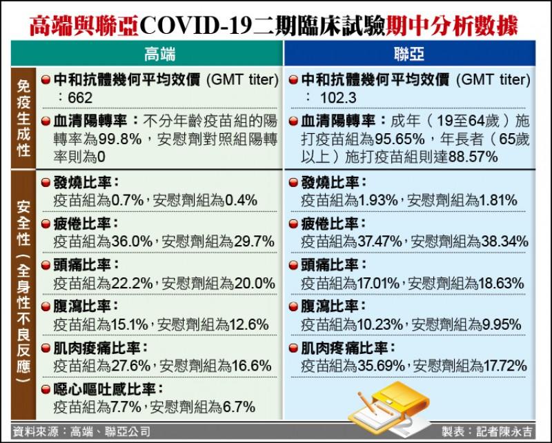 高端與聯亞COVID-19二期臨床試驗期中分析數據