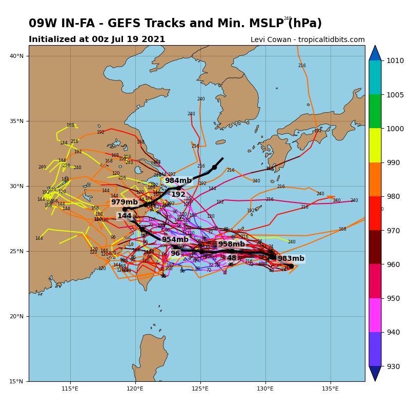美國系集模式路徑模擬圖(GFS Ensembles)顯示,「烟花」在未來48至96小時,中心氣壓將持續下降至954百帕,強度同時增加。(圖取自tropical tidbits)
