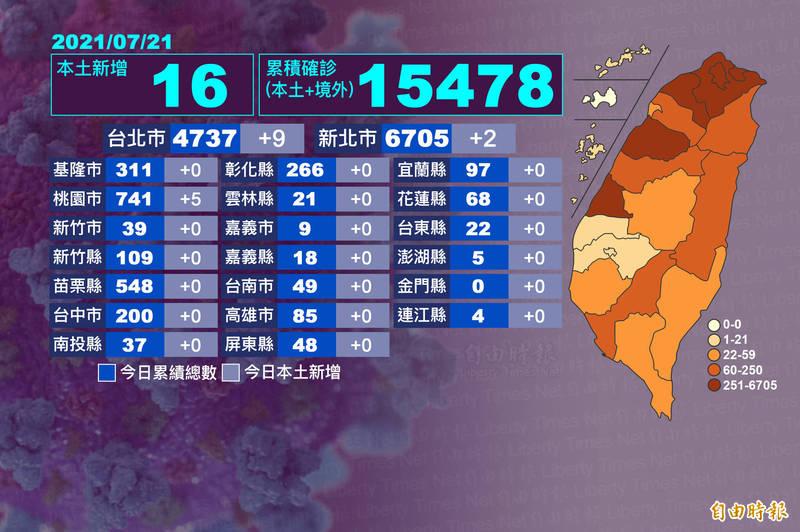 今天國內武漢肺炎新增16例,整體疫情穩定控制。(本報自製)