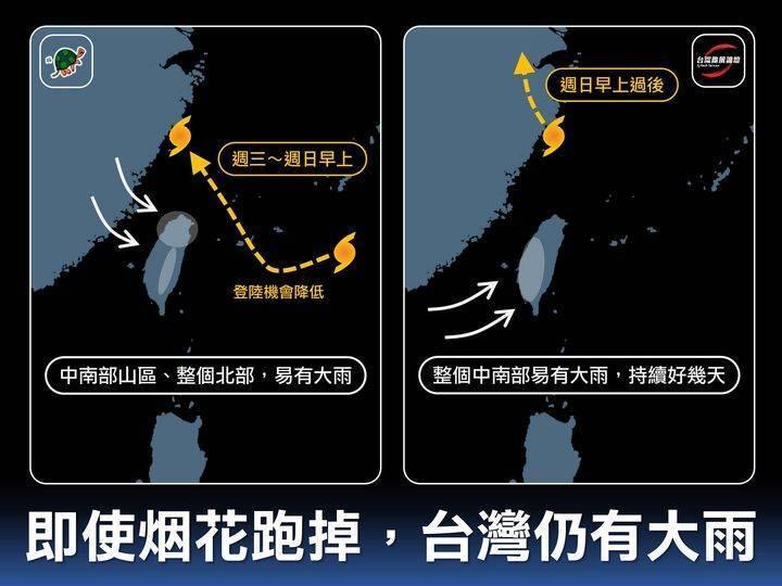 「台灣颱風論壇|天氣特急」指出,這種環流大、移速慢的颱風,就算暴風圈只是擦邊而過,由於斷斷續續的降雨時期會很長,因此累積起來的雨量可能還是會很多。(圖取自臉書「台灣颱風論壇─天氣特急」)