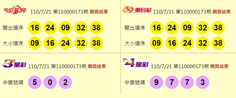 7/21 今彩539頭獎狂開5注 每注獎金僅480萬