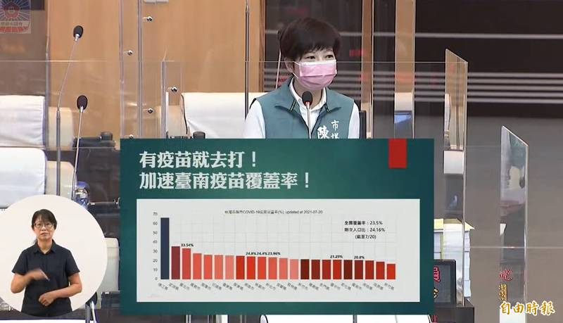 南市議員陳怡珍今天進行市政總質詢,針對台南市疫苗涵蓋率等議題提出關切。(記者王姝琇攝)