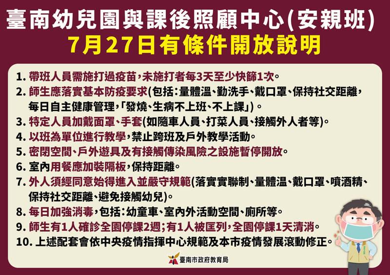 台南市政府今天宣布,幼兒園及課照中心,自27日起有條件開放。(南市府提供)