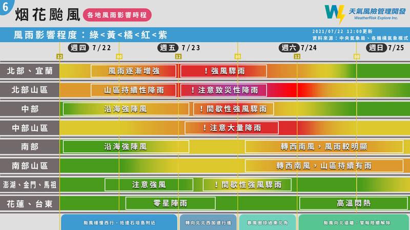 天氣風險公司表示,北部山區、中部山區是這次颱風期間最需要注意的地區,颱風的外圍環流從現在開始,就會為台中以北的山區帶來持續性的降雨。(圖取自天氣風險公司)