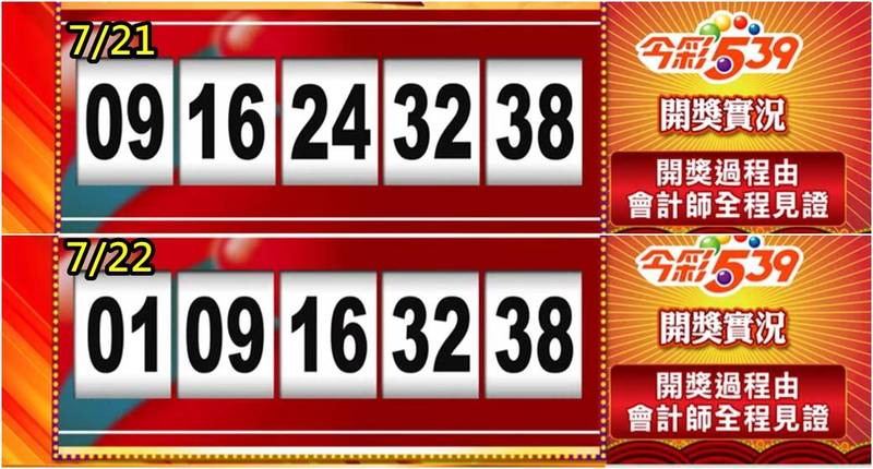 今天(7月22日)台灣彩券今彩539開出的獎號被眼尖的網友發現,與昨(21日)的中獎獎號「4碼相同」,許多人為此氣炸了。(圖取自台灣彩券)