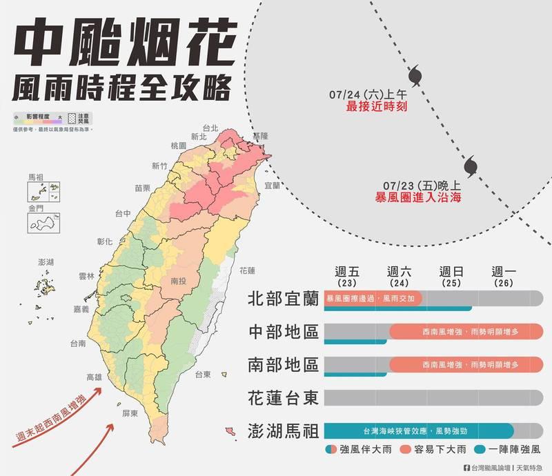 中颱烟花預報近年最難搞!氣象粉專PO出「全台風雨攻略」