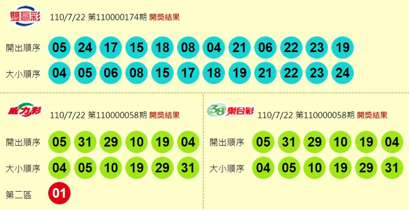 威力彩、38樂合彩、雙贏彩開獎獎號。(圖擷取自台灣彩券官網)
