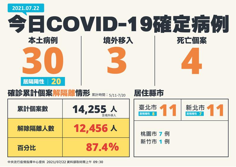今天國內武漢肺炎新增30例。(指揮中心提供)