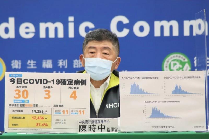 本土武漢肺炎(新型冠狀病毒病,COVID-19)昨新增三十例、死亡四例,其中雙北市又重回兩位數。(指揮中心提供照)