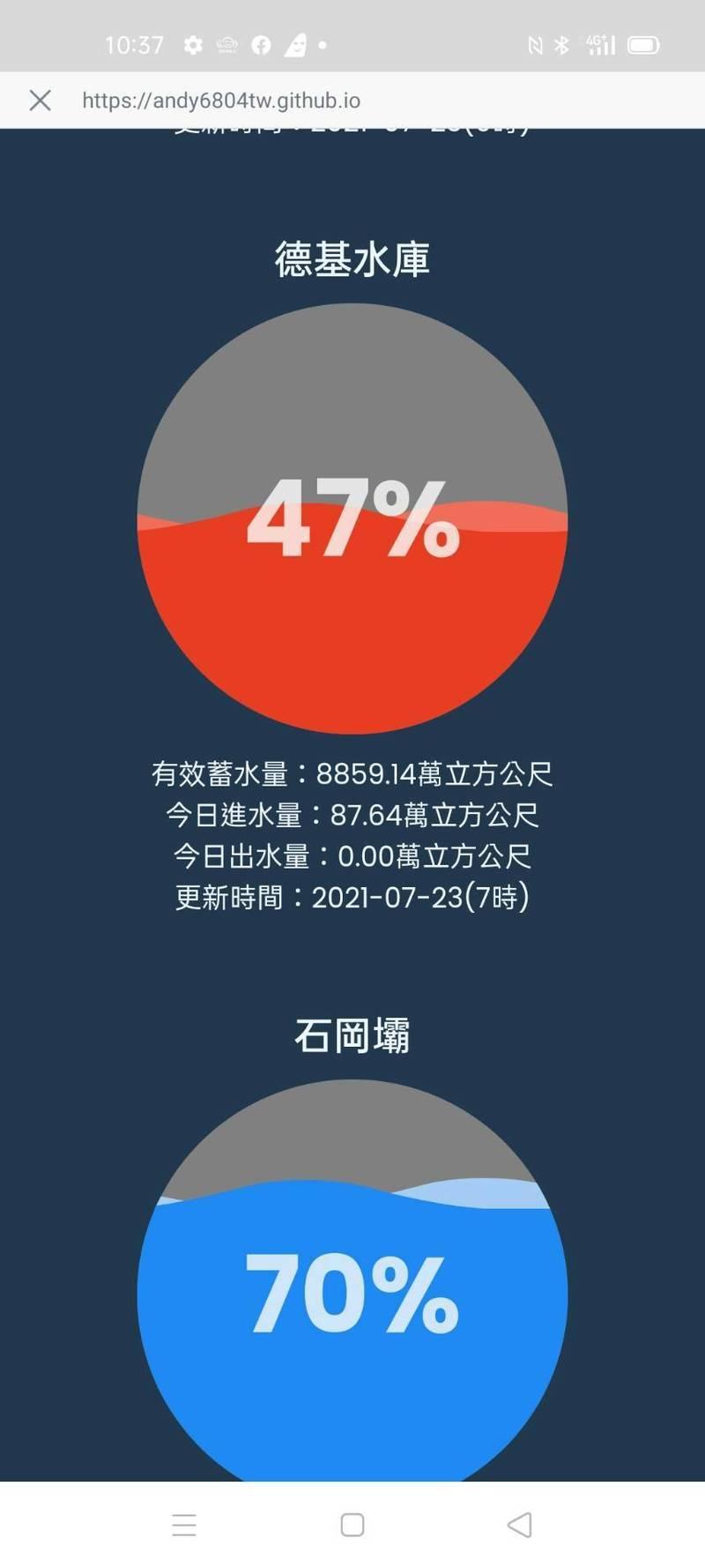 德基水庫23日蓄水率47%。(記者張軒哲翻攝)