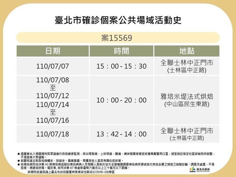 台北市衛生局公布確診者足跡。(衛生局提供)