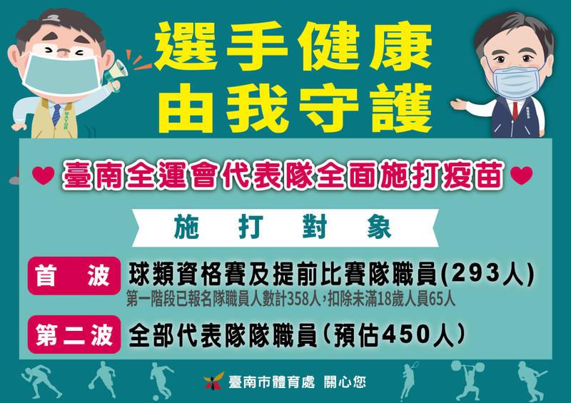 台南市為全運會代表隊選手優先施打疫苗。(南市府提供)