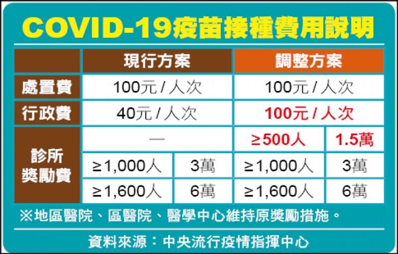 COVID-19疫苗接種費用說明
