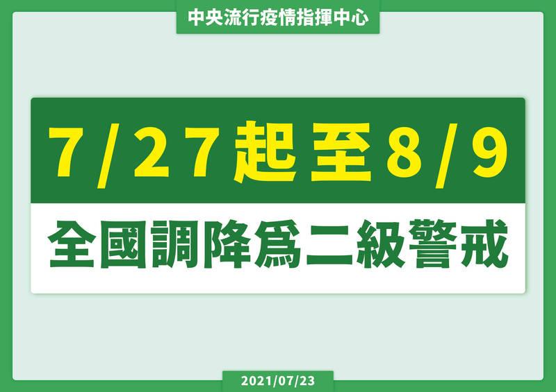 中央流行疫情指揮中心今天宣布,武漢肺炎警戒將從27日起到8月9日期間調降為第二級。(指揮中心提供)