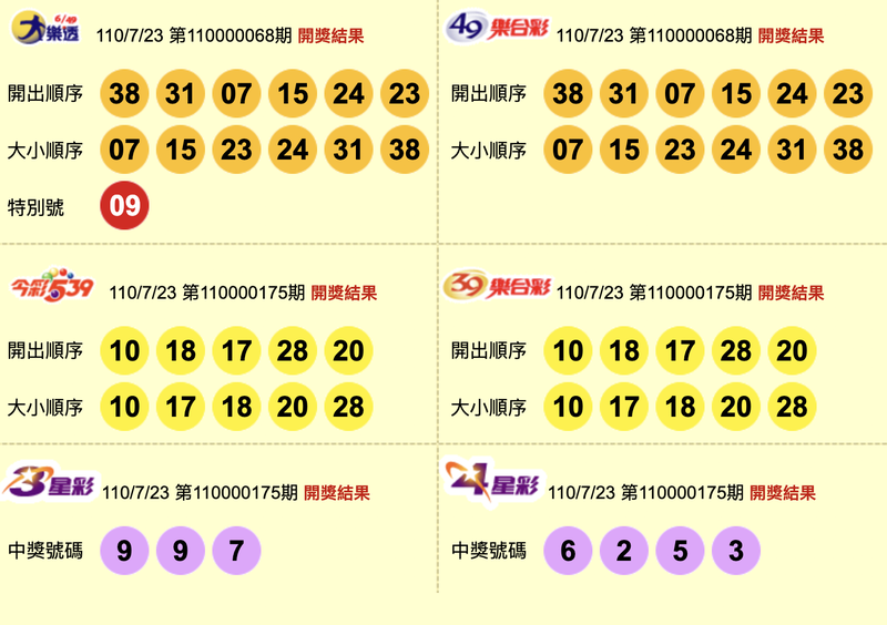 大樂透、49樂合彩、今彩539、39樂合彩、3星彩、4星彩開獎獎號。(圖擷取自台灣彩券官網)