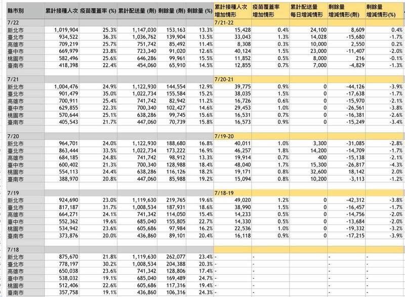 民進黨立委管碧玲整理數據說明台北市不會有疫苗過期的問題。(管碧玲辦公室提供)