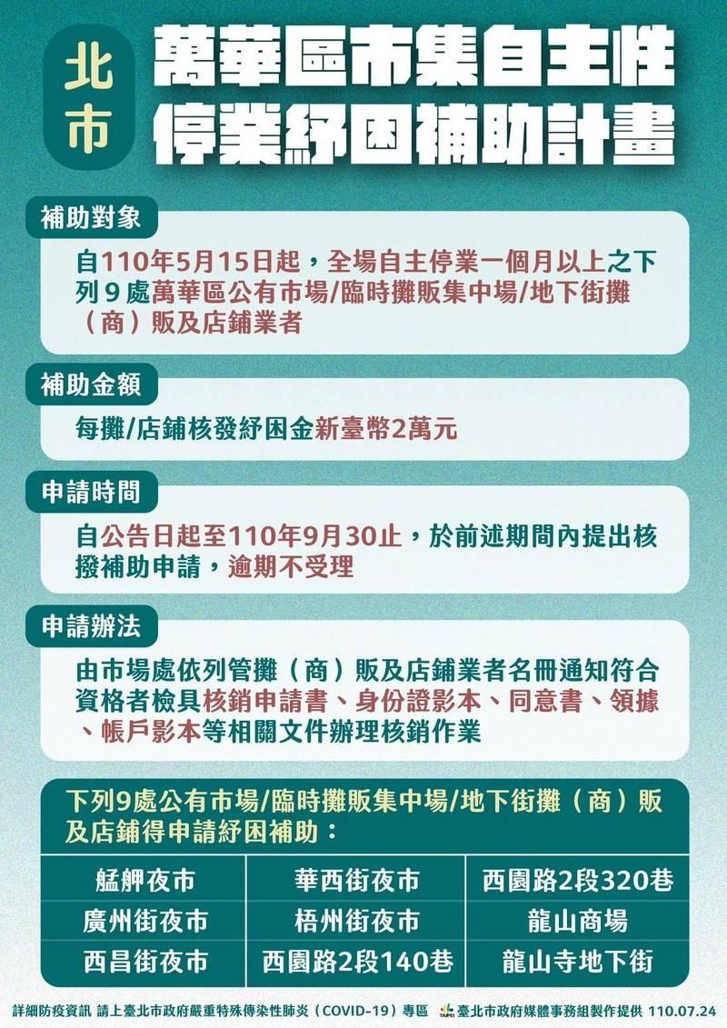 萬華區自主停業紓困計畫。(台北市政府提供)