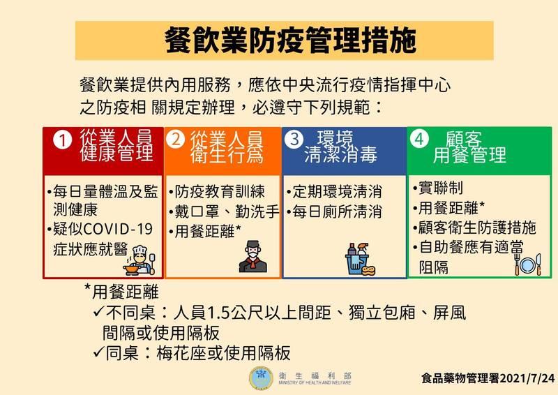 下週各縣市餐飲將開放內用,中央流行疫情指揮中心今天指出,須遵守相關管理措施,並提出5大項要點提醒遵守。(指揮中心提供)