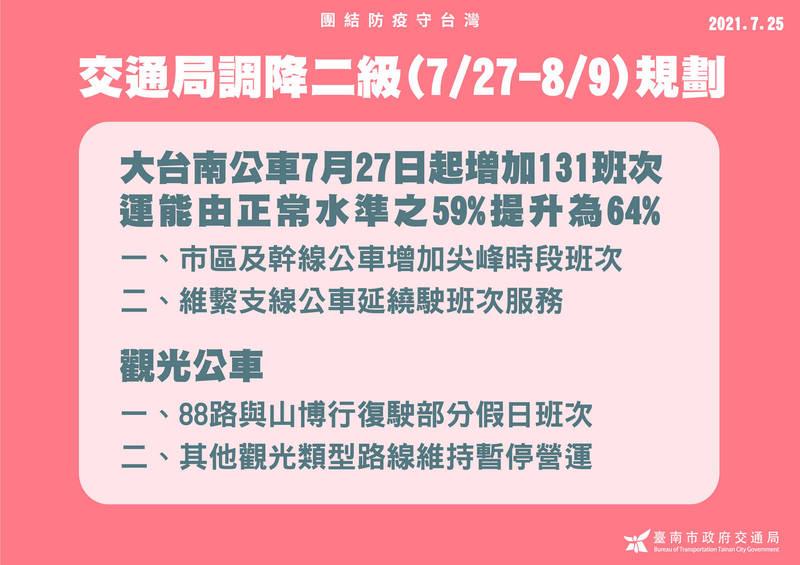 配合7月27日起疫情警戒調降為2級,大台南公車也將自27日起每日微調增加131班次,以適度紓解車內人數。 (圖由台南市交通局提供)