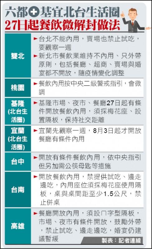 六都+基宜北台生活圈 27日起餐飲微解封做法