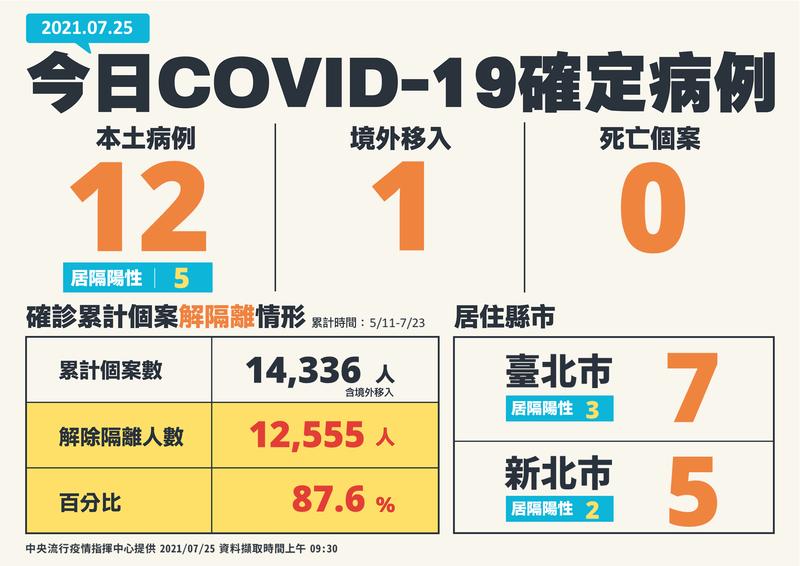 中央流行疫情指揮中心指揮官陳時中今日公布,本土病例新增12例、境外移入1例,無死亡病例。(指揮中心提供)