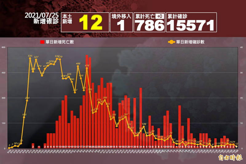 中央流行疫情指揮中心指揮官陳時中今日公布,本土病例新增12例、境外移入1例,無死亡病例。(本報製圖)