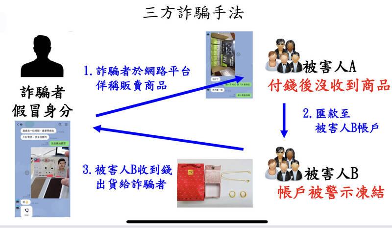 詐欺通緝犯逃亡為生計重操舊業行詐227萬,刑事局新竹逮人法辦。(民眾提供)