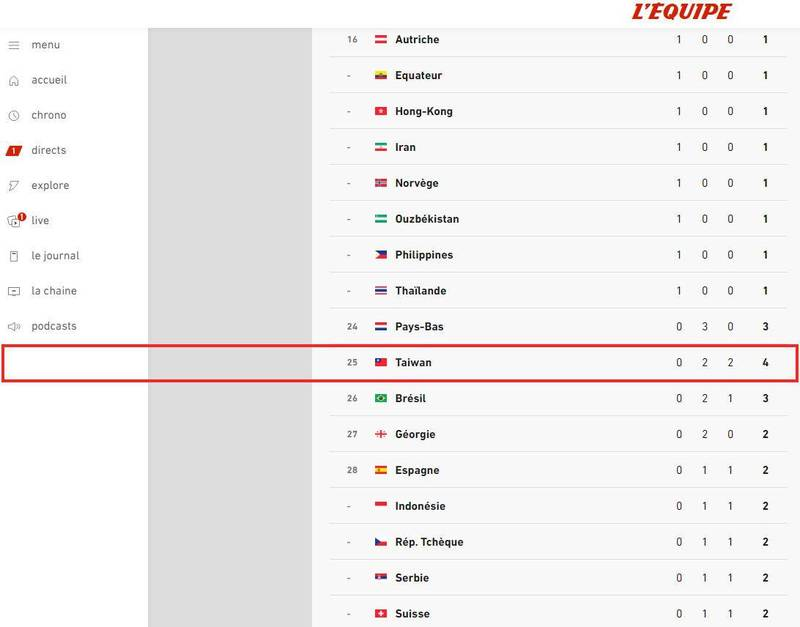 《隊報》網頁東京奧運特區,一處統計各國奪牌數量的專區,除了直接寫出「Taiwan」而非「Chinese Taipei」之外,還直接放上了台灣的國旗。(擷取自《L'Équipe》)