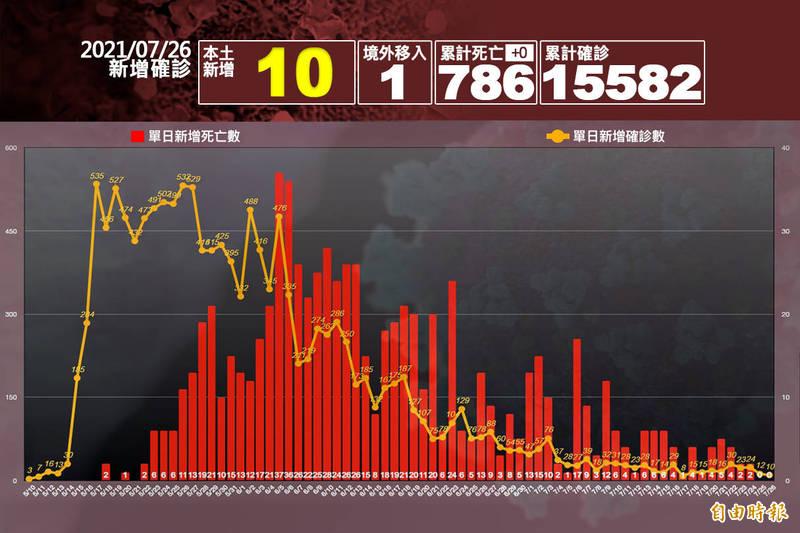 中央流行疫情指揮中心指揮官陳時中今日公布,本土病例新增10例、境外移入1例,死亡再加零。(本報製圖)