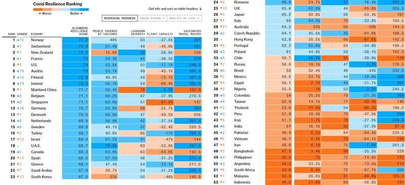 武漢肺炎疫情持續延燒,《彭博》28日公布最新全球防疫韌性排名,由挪威獲得榜首,台灣則由上個月的44名,小幅進步至40名,不過仍居防疫後段班。(擷取自《彭博》)