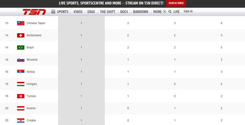 加拿大最大體育頻道《TSN》在東奧累計獎牌網頁上,貼出台灣國旗,並不是奧運會旗。(圖擷取自《TSN》官網)