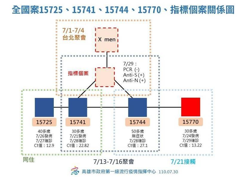 指標個案的血清抗體為陽性,應是舊感染源,7月1~4日曾參加台北Xmen的聚會,7月中旬又在高雄多家旅館與確診者聚會。(高雄市政府提供)
