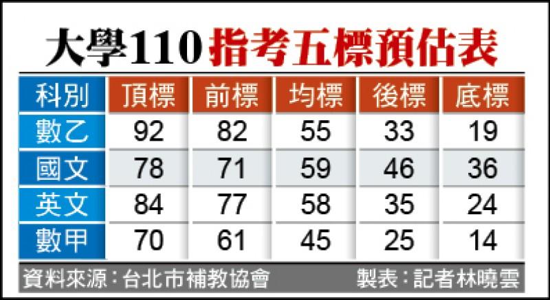 大學110指考五標預估表