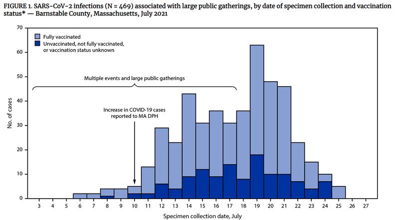 麻州7月發生多起群聚感染,469個確診個案中有74%已接種疫苗。(圖擷取自美國CDC)