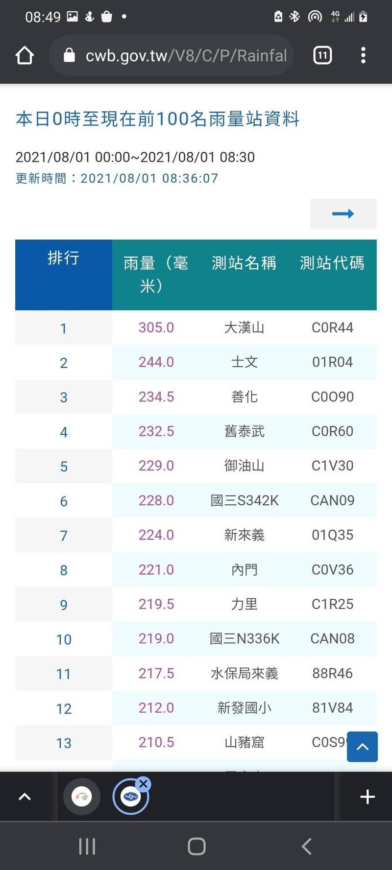 台南善化從今天凌晨0時起至上午8時20分,累積降雨量達234亳米,名列全國第3。(圖截取自交通部中央氣象局網頁)