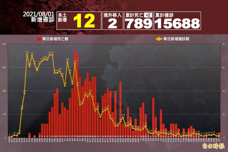 中央流行疫情指揮中心指揮官陳時中今日公布,本土病例新增12例、境外移入2例,死亡新增2例。(本報製圖)