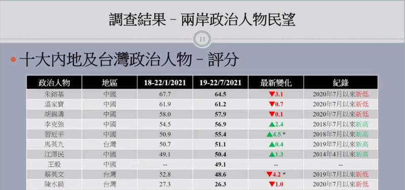 香港民意研究所發佈的民調顯示,中國前國務院總理朱鎔基獲得了最高的支持度。(擷取自臉書專頁香港民意研究計劃HKPOP)