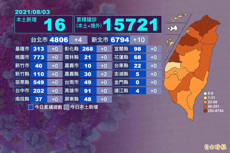 中央流行疫情指揮中心公布今天本土新增16例,分布在雙北與嘉義縣等3縣市。(本報後製)