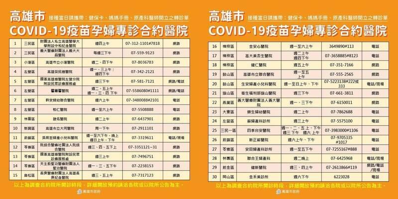 高雄市30間COVID-19疫苗孕婦專診合約醫院。(高雄市政府提供)