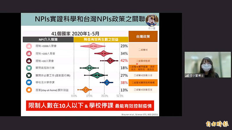 Researcher Jen Hsiao-hsuan explains the effectiveness of various nonpharmaceutical interventions in limiting the spread of COVID-19 during an online broadcast yesterday hosted by National Taiwan University College of Public Health professor Tony Chen. Screen grab by Wu Po-hsuan, Taipei Times