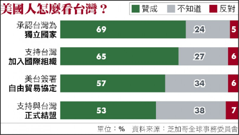 美國人怎麼看台灣?