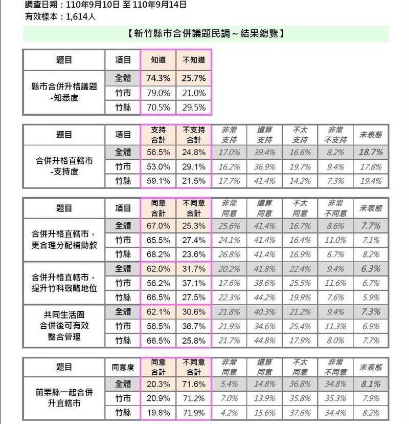 綠黨3名民代委託民調公司調查結果。(取自綠黨臉書)