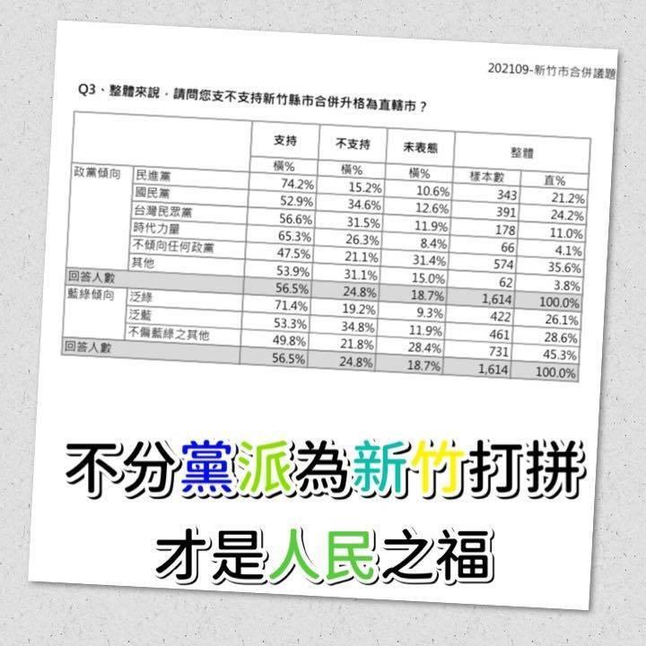 綠黨委託民調顯示,不分黨派皆支持竹竹合併升格。(取自綠黨臉書)