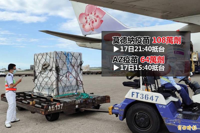 我國採購的64萬劑AZ武漢肺炎疫苗、108萬劑莫德納疫苗將於明(17日)下午與晚上分別送抵台灣桃園國際機場。(資料照)