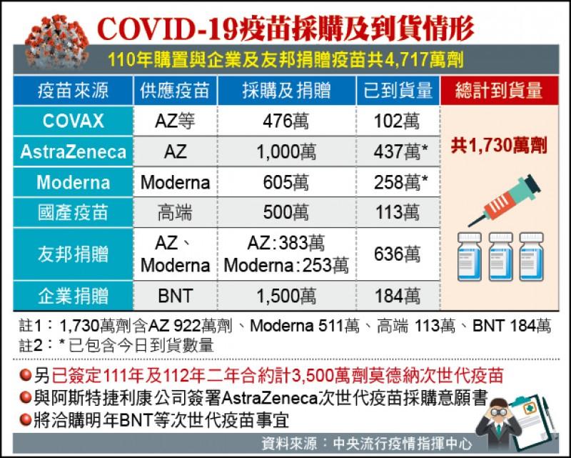 COVID-19疫苗採購及到貨情形