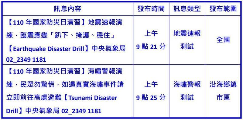今天上午9時21分,中央氣象局將向全國民眾發送「國家級警報」訊息;9時25分也將運用防空警報系統對沿岸民眾發布海嘯警報。(圖擷取自中央氣象局)