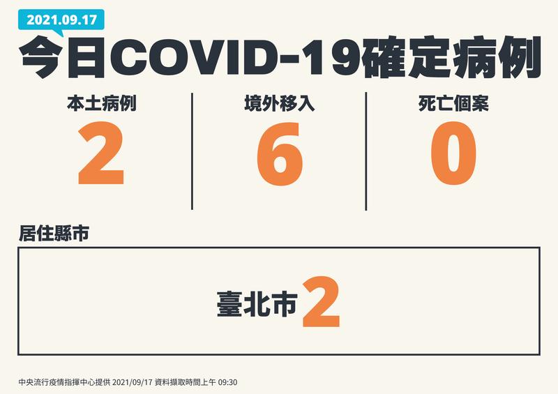 中央流行疫情指揮中心今天公布新增2例武漢肺炎(新型冠狀病毒病,COVID-19)本土病例,都在台北市。(指揮中心提供)